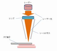 コイン電池とタブ端子のレーザー溶接.png