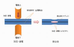 スポット溶接による薄板溶接.png