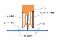 マイクロプラズマ溶接.png