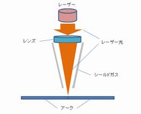 レーザー溶接による薄板溶接.png