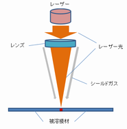 レーザー溶接の構造図.png