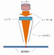 レーザー溶接の構造図4.png