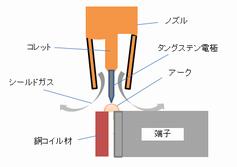 端子と銅コイル材のアークスポット溶接.png