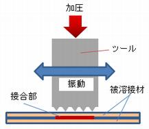 超音波接合の原理2.png