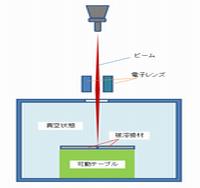 電子ビームの構造図1.png