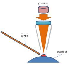 レーザーによる肉盛り溶接.png