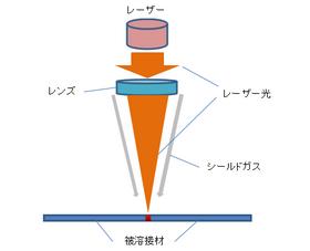 レーザー溶接.png