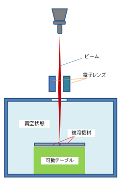 電子ビーム溶接.png