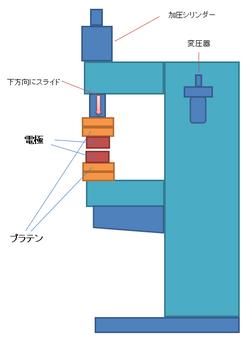 チタンのプロジェクション溶接.png
