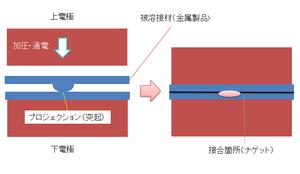 チタンのプロジェクション溶接4.png