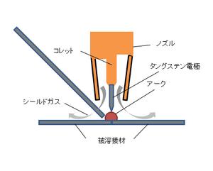 マグネシウムのティグ溶接.png
