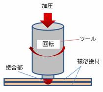 マグネシウムの摩擦圧接の原理図.png