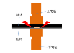 線材のスポット溶接.png