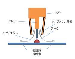 線材のティグ溶接.png