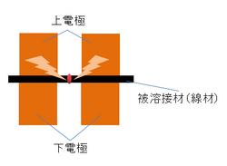 線材のバット溶接加工.png