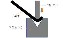 線材のベンダーによる曲げ加工(プレス).png