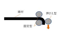 線材のベンダーによる曲げ加工.png