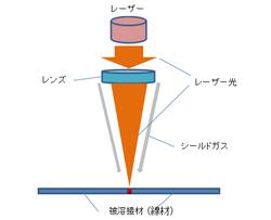 線材レーザー溶接加工.png