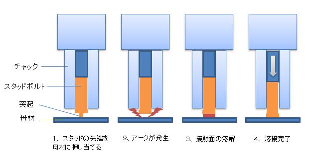 スタッド溶接のプロセス.png