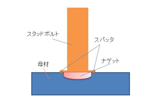スタッド溶接断面図.png