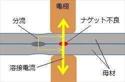 スポット溶接分流.jpg