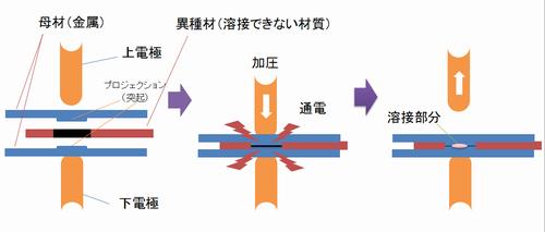 リベッティング(カシメ)のプロセス.png