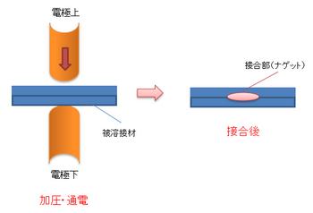 スポット溶接の原理1.png