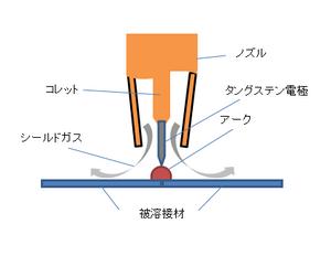 ティグ溶接の構造図2.png