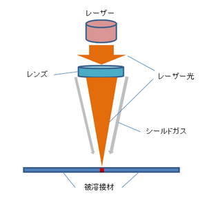 レーザー溶接の構造図1.png