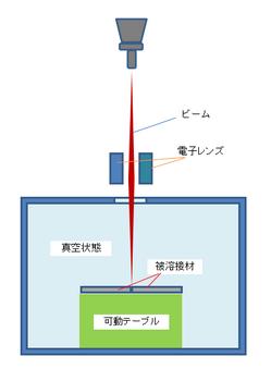 電子ビーム溶接の原理1.png
