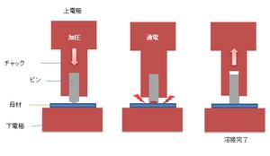 抵抗溶接式スタッド溶接の解説.png