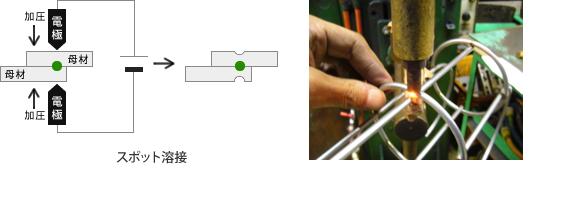 スポット溶接の原理